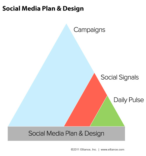 social media plan and design
