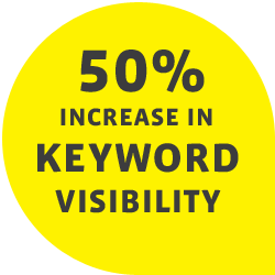 50% increase in keyword visibility