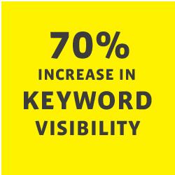 70% increase in keyword visibility