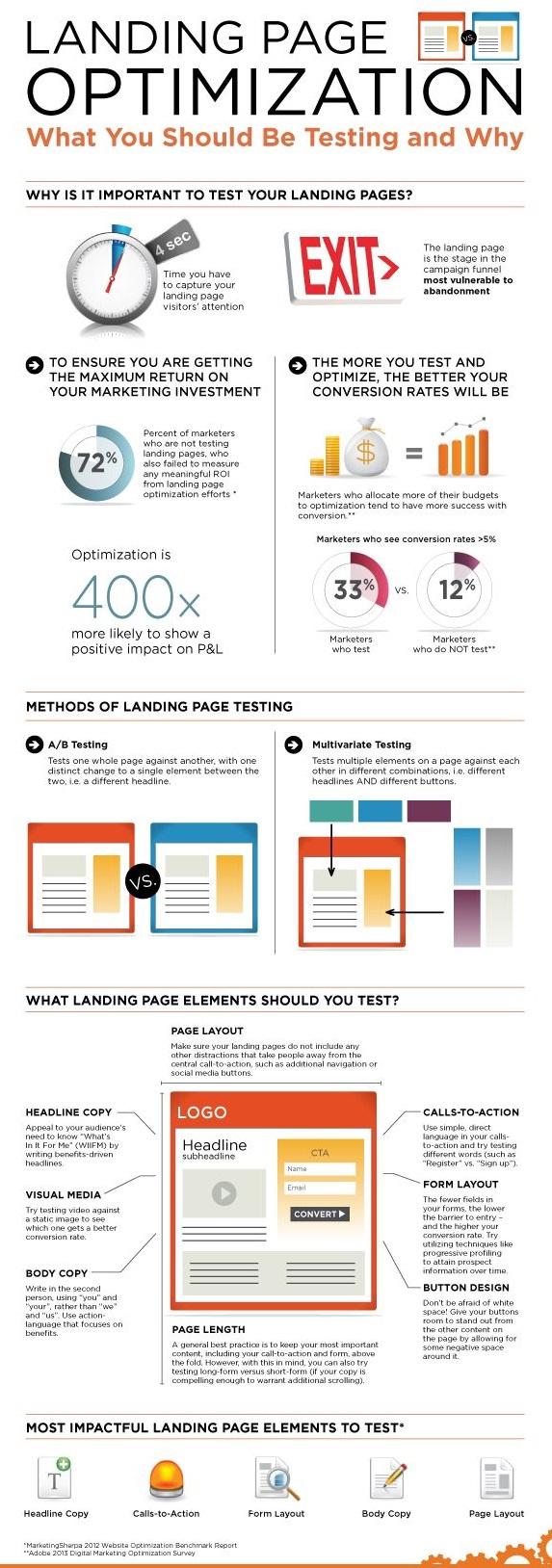 Landing Page Optimisation Techniques