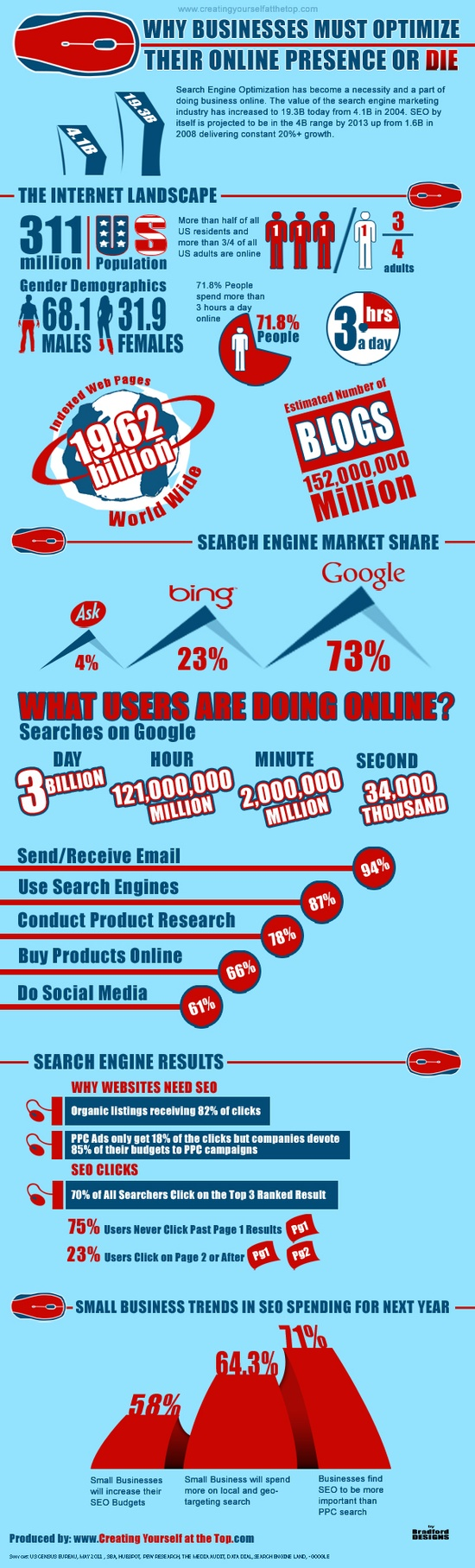 Why businesses must optimise their online presence