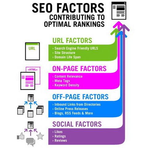 SEO Factors