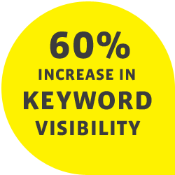 60% increase in keyword visibility