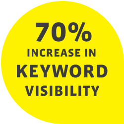 70% increase in keyword visibility