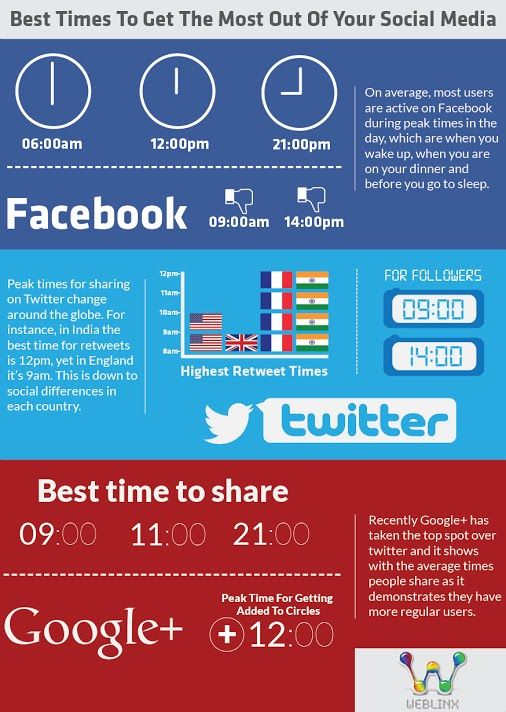Best times to get the most out of your social media
