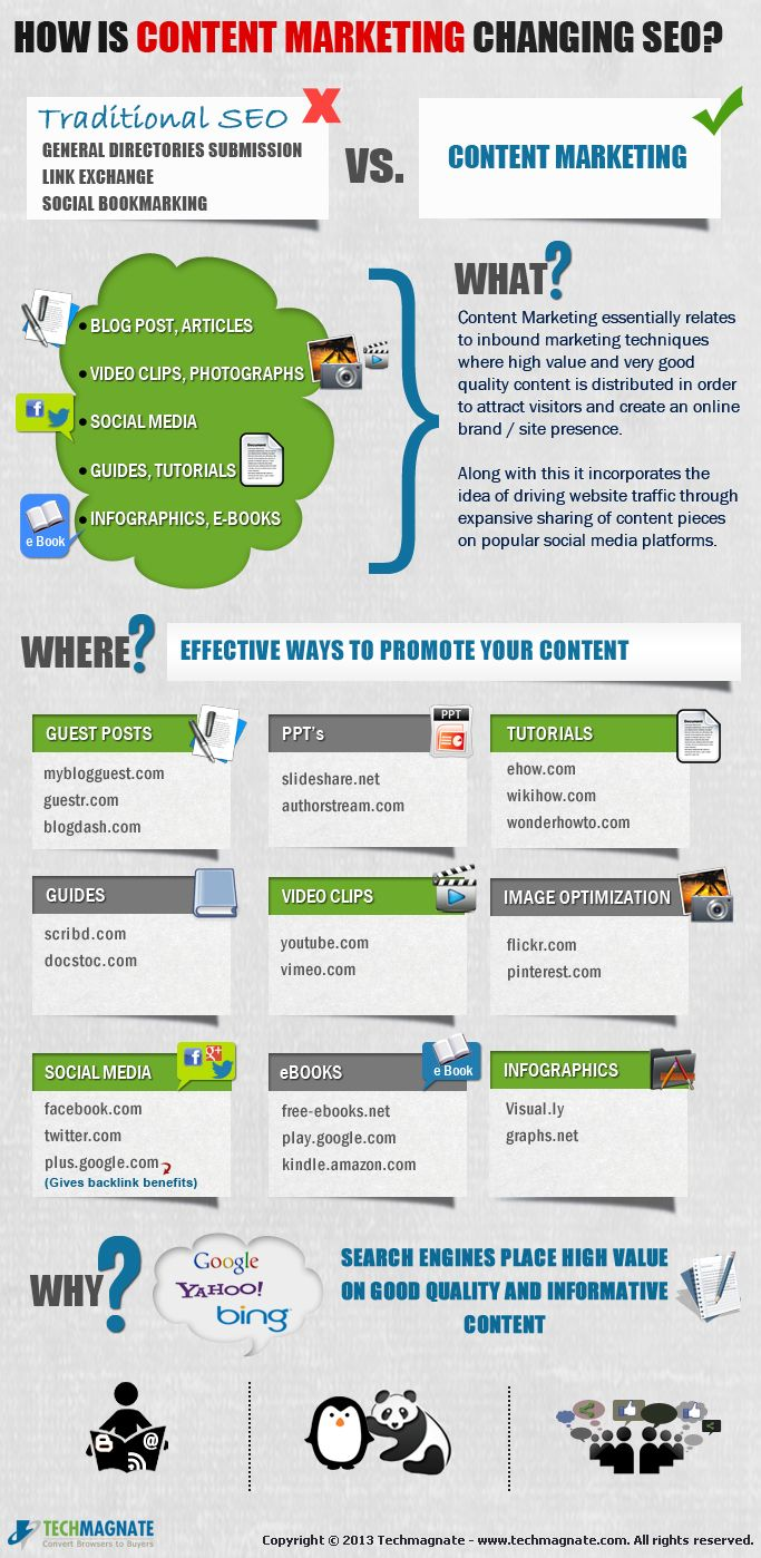 content marketing changing SEO