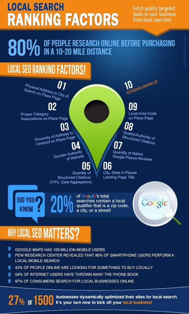 How To Get a Better Google Places Ranking